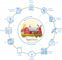 Agrilyze digital analytics data agriculture